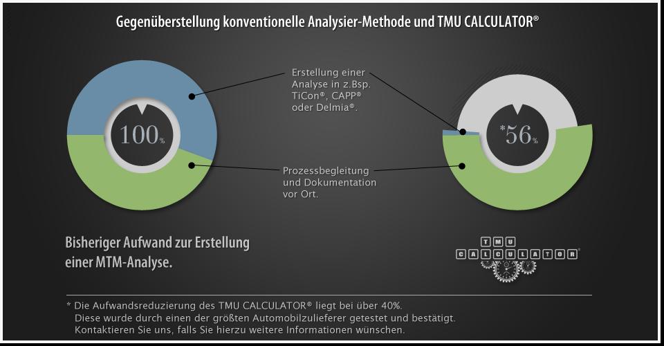 MTM, Method Time Measurement, KVP, Kontinuierlicher Verbesserungsprozess, CIP, continuous improvement process, Cut Corners.