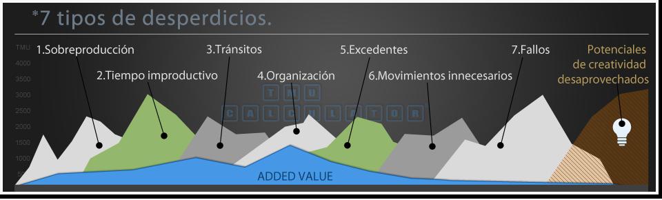 La primera aplicación de tabletas MTM, para la gestión de métodos y de tiempo.