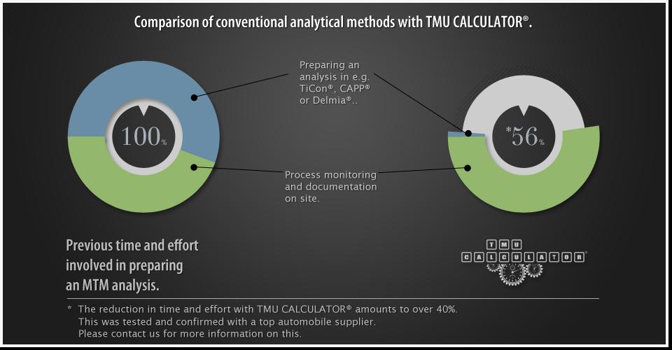 TMU CALCULATOR® 首个针对方法和时间安排设计的MTM平板电脑应用程序