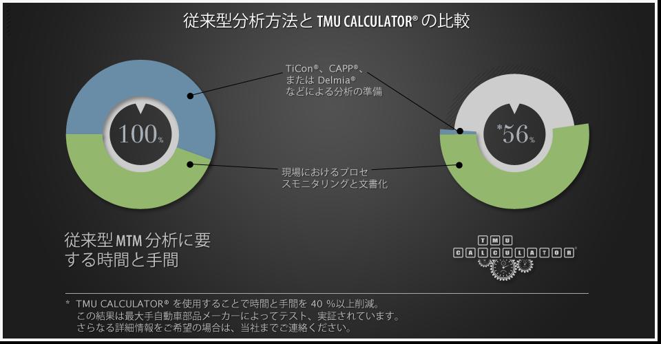 MTM 法による分析のための初めての MTM タブレットアプリケーション continuous improvement process, Cut Corners