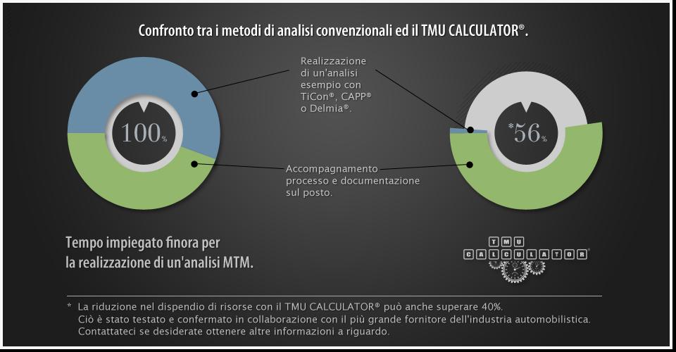 TMU CALCULATOR® Die erste MTM-Tablett-Applikation zur Methoden und Zeitplanung