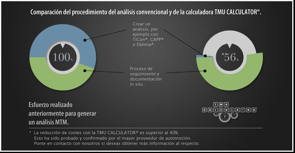 La primera aplicación de tabletas MTM, para la gestión de métodos y de tiempo. Crea tu análisis directamente in situ.