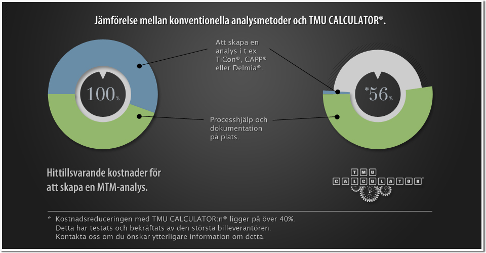 TMU CALCULATOR® Den första MTM-appen för surfplattor, vad gäller metoder och tidsplanering
