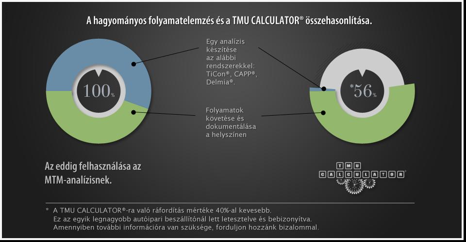 TMU CALCULATOR ® - MTM App